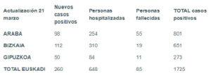 coronavirus tabla 21 03 300x107 - Osakidetza implementa la visita virtual a pacientes hospitalizados