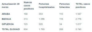coronavirus tabla 29 03 300x105 - Euskadi registra 5.740 contagios por coronavirus con casi 1.770 hospitalizados