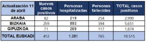 coronavirus tabla 11 04 300x87 - Gipuzkoa se acerca a los 1.900 contagios y registra 117 fallecidos por coronavirus