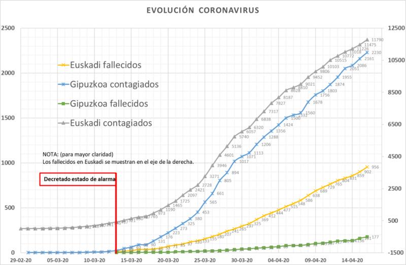 grafico 16 Evolución en Euskadi