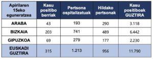 tabla 16 abril Se acerca al millar la cifra de fallecidos por coronavirus en Euskadi